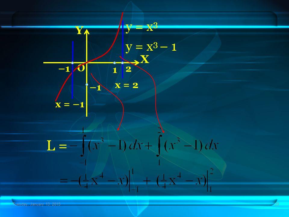 Tuesday, January 13, 201529 X Y O y = x 3 y = x 3 – 1 –1 x = –1 x = 2 1 L = –12