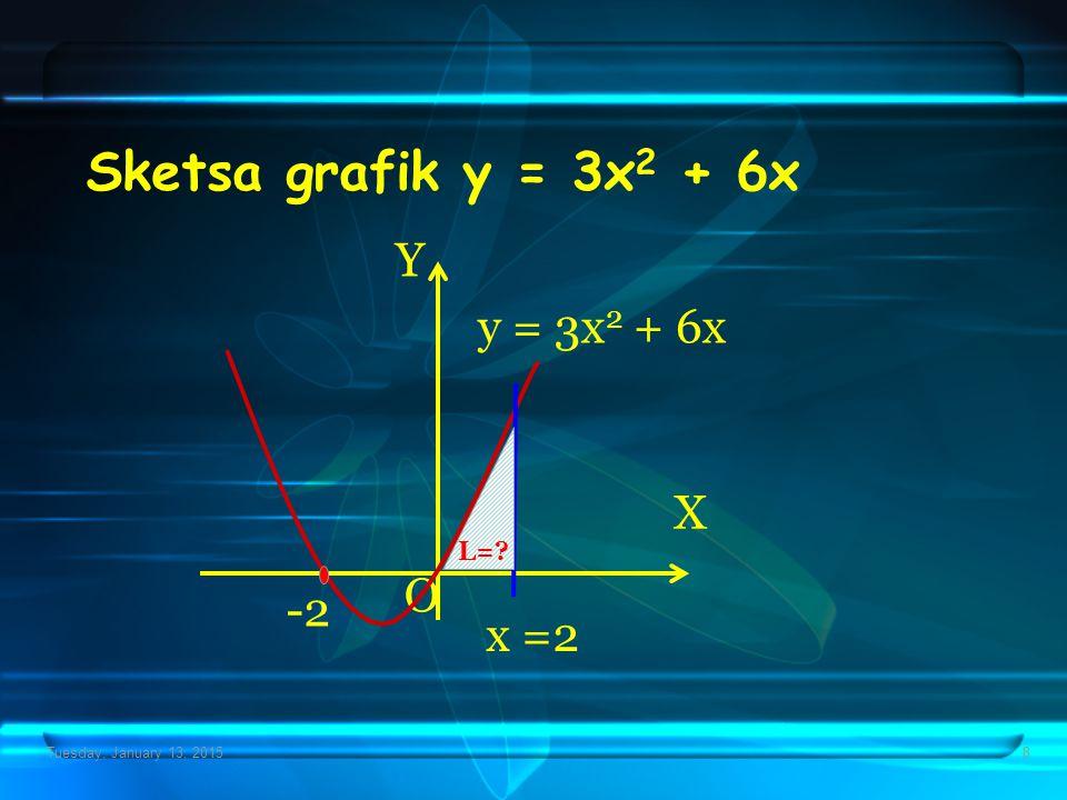 Tuesday, January 13, 20158 Sketsa grafik y = 3x 2 + 6x X Y O y = 3x 2 + 6x x =2 L=? -2
