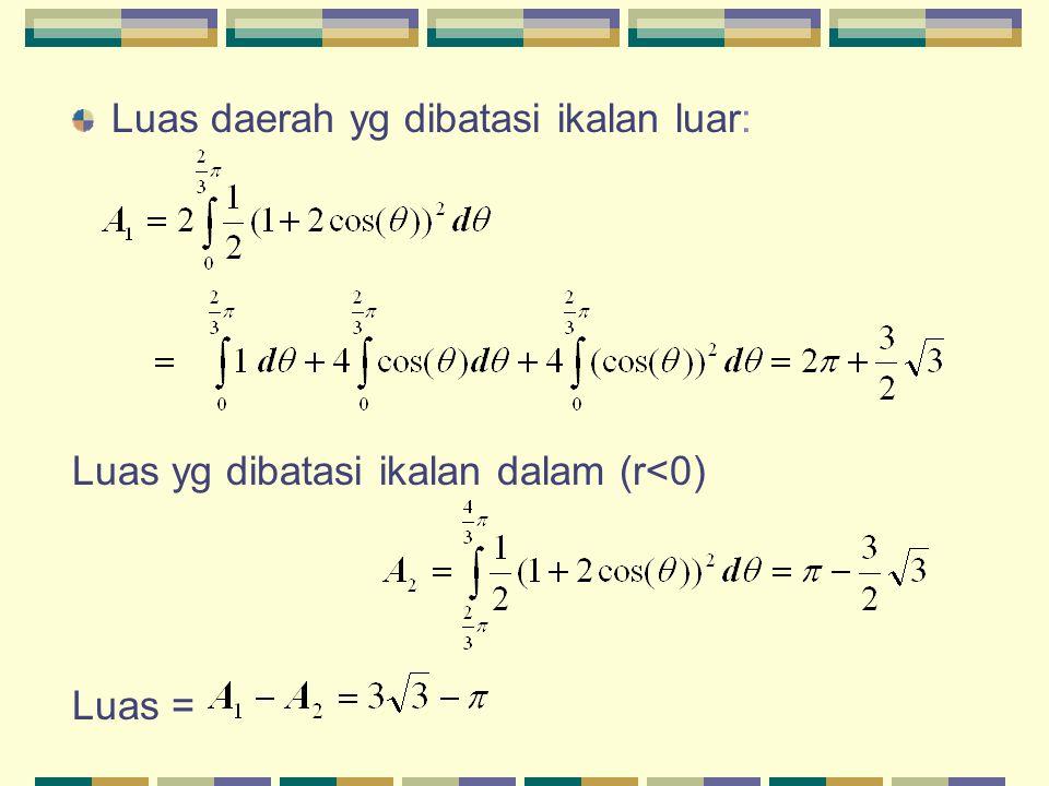 Luas daerah yg dibatasi ikalan luar: Luas yg dibatasi ikalan dalam (r<0) Luas =
