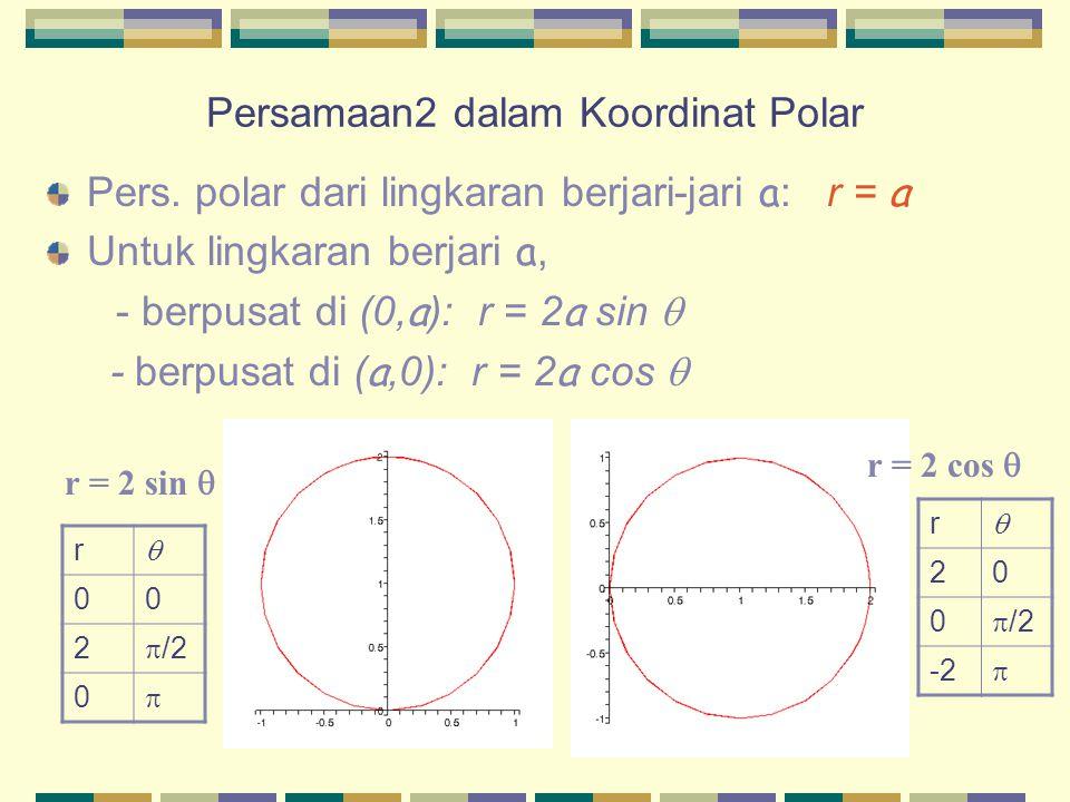 Persamaan2 dalam Koordinat Polar Pers. polar dari lingkaran berjari-jari a : r = a Untuk lingkaran berjari a, - berpusat di (0, a ): r = 2 a sin  - b