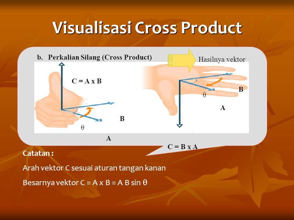 Visualisasi Cross Product b.Perkalian Silang (Cross Product) θ A B C = A x B θ B A C = B x A Catatan : Arah vektor C sesuai aturan tangan kanan Besarn