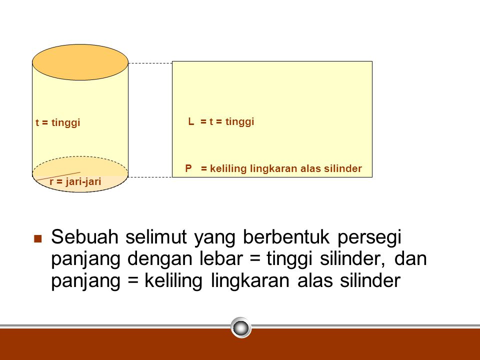 Jadi, luas permukaan silinder …..= 2. luas alas + luas selimut = 2.