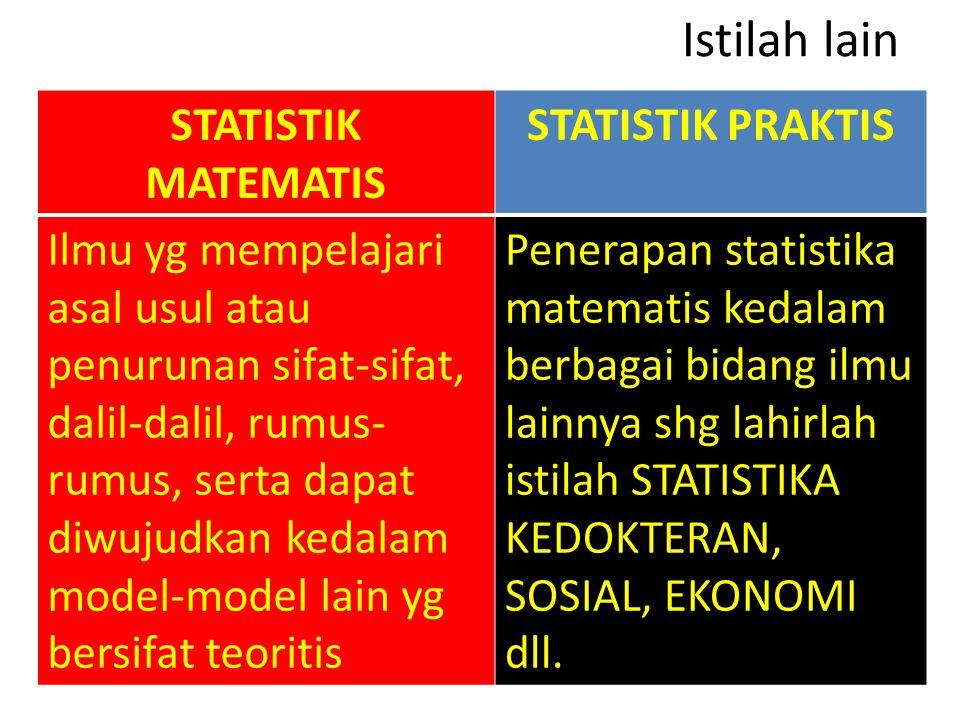 Istilah lain STATISTIK MATEMATIS STATISTIK PRAKTIS Ilmu yg mempelajari asal usul atau penurunan sifat-sifat, dalil-dalil, rumus- rumus, serta dapat diwujudkan kedalam model-model lain yg bersifat teoritis Penerapan statistika matematis kedalam berbagai bidang ilmu lainnya shg lahirlah istilah STATISTIKA KEDOKTERAN, SOSIAL, EKONOMI dll.