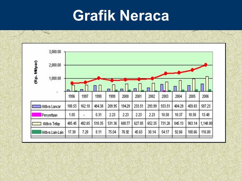 Grafik Neraca