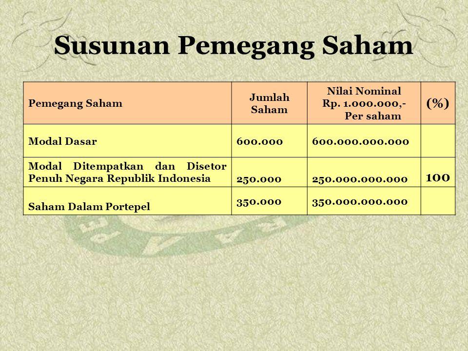 Susunan Pemegang Saham Pemegang Saham Jumlah Saham Nilai Nominal Rp. 1.000.000,- Per saham (%) Modal Dasar600.000600.000.000.000 Modal Ditempatkan dan
