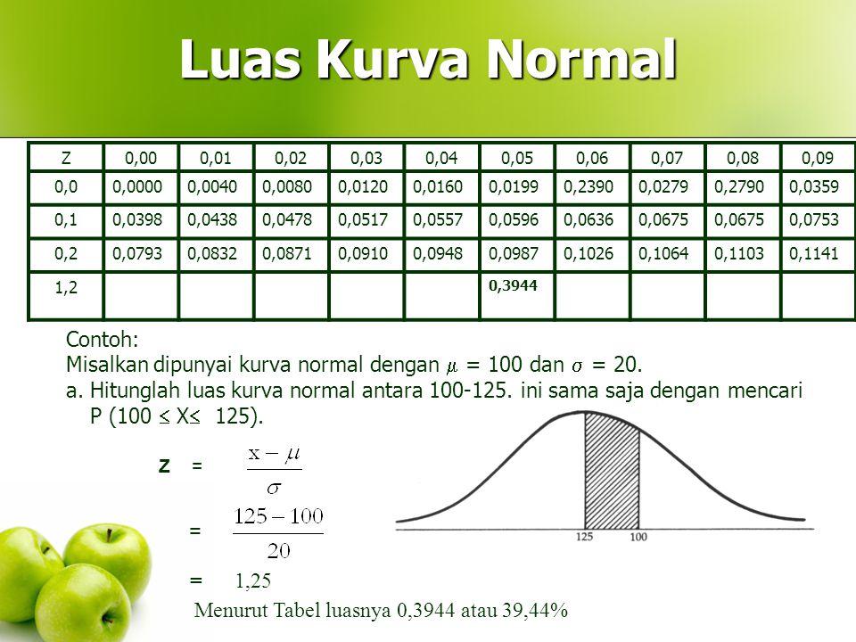 Untuk mengetahui berbagai luas di bawah lengkungan kurva normal standard sudah tersedia tabelnya yakni Tabel - Luas Kurva Normal.