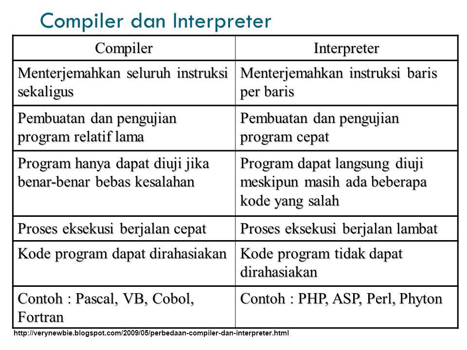 Compiler dan Interpreter CompilerInterpreter Menterjemahkan seluruh instruksi sekaligus Menterjemahkan instruksi baris per baris Pembuatan dan pengujian program relatif lama Pembuatan dan pengujian program cepat Program hanya dapat diuji jika benar-benar bebas kesalahan Program dapat langsung diuji meskipun masih ada beberapa kode yang salah Proses eksekusi berjalan cepat Proses eksekusi berjalan lambat Kode program dapat dirahasiakan Kode program tidak dapat dirahasiakan Contoh : Pascal, VB, Cobol, Fortran Contoh : PHP, ASP, Perl, Phyton http://verynewbie.blogspot.com/2009/05/perbedaan-compiler-dan-interpreter.html