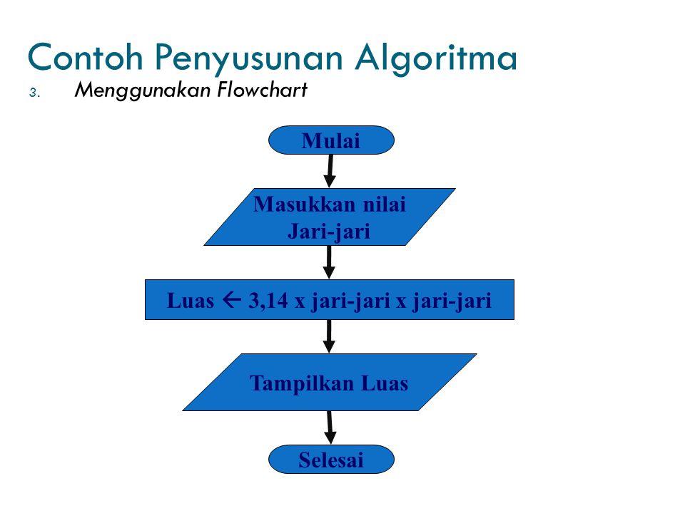 Contoh Penyusunan Algoritma 3. Menggunakan Flowchart Mulai Masukkan nilai Jari-jari Luas  3,14 x jari-jari x jari-jari Tampilkan Luas Selesai