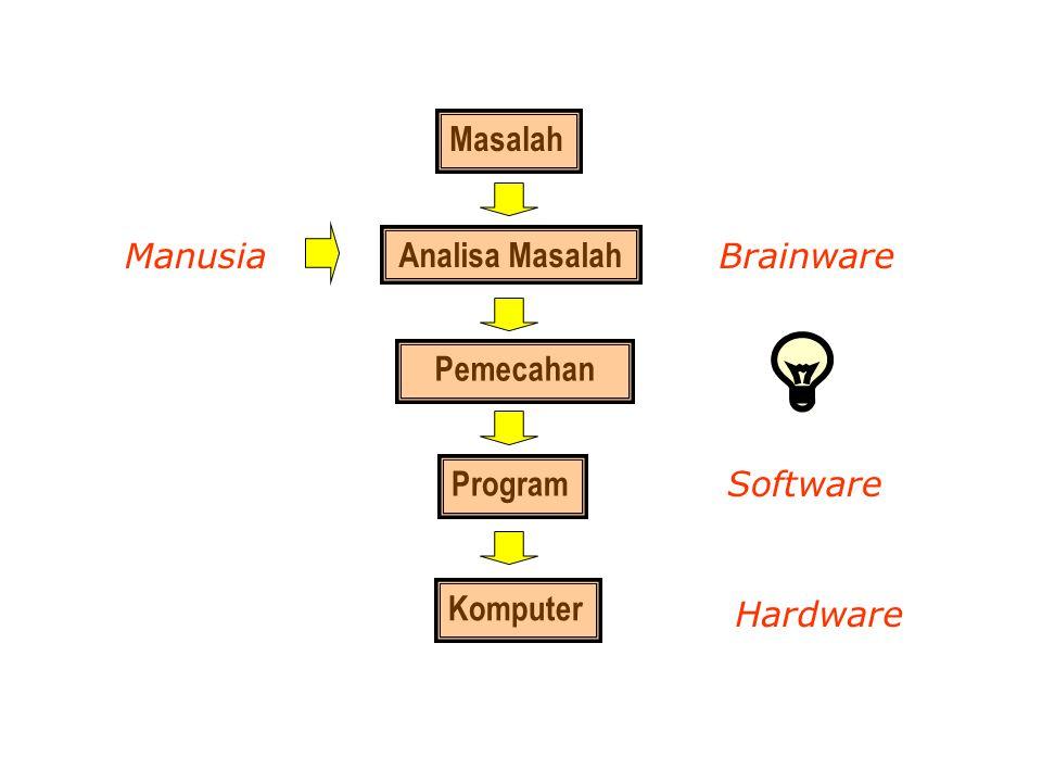 Tahapan Pelaksanaan Pembuatan Program Algoritma Program dlm Bahasa Tingkat Tinggi Program dlm Bahasa Mesin Interpretasi Kompilasi + lingking Interpretasi oleh CPU Operasi (baca, tulis, hitung, perbandingan, dsb)