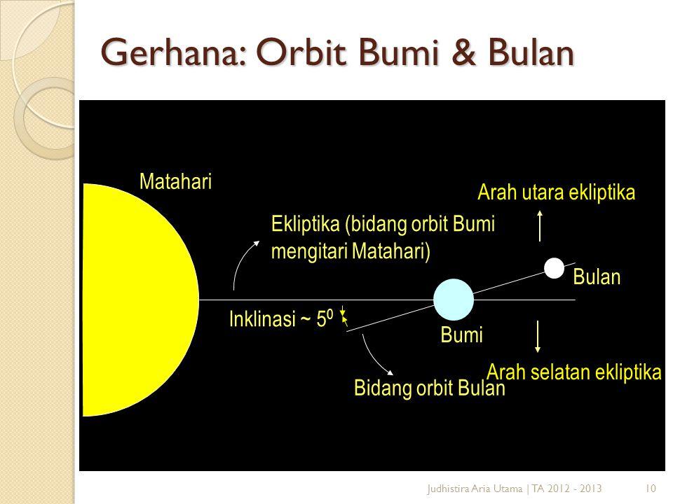 10 Gerhana: Orbit Bumi & Bulan Matahari Ekliptika (bidang orbit Bumi mengitari Matahari) Bumi Bulan Bidang orbit Bulan Inklinasi ~ 5 0 Arah selatan ek