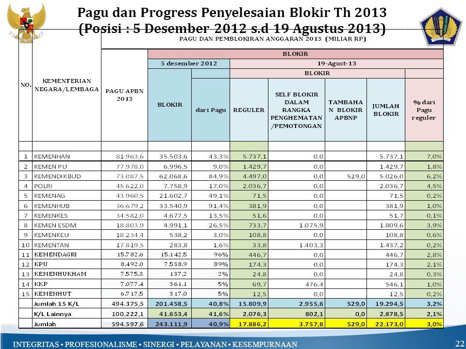 INTEGRITAS PROFESIONALISME SINERGI PELAYANAN KESEMPURNAAN 22 Pagu dan Progress Penyelesaian Blokir Th 2013 (Posisi : 5 Desember 2012 s.d 19 Agustus 2013)