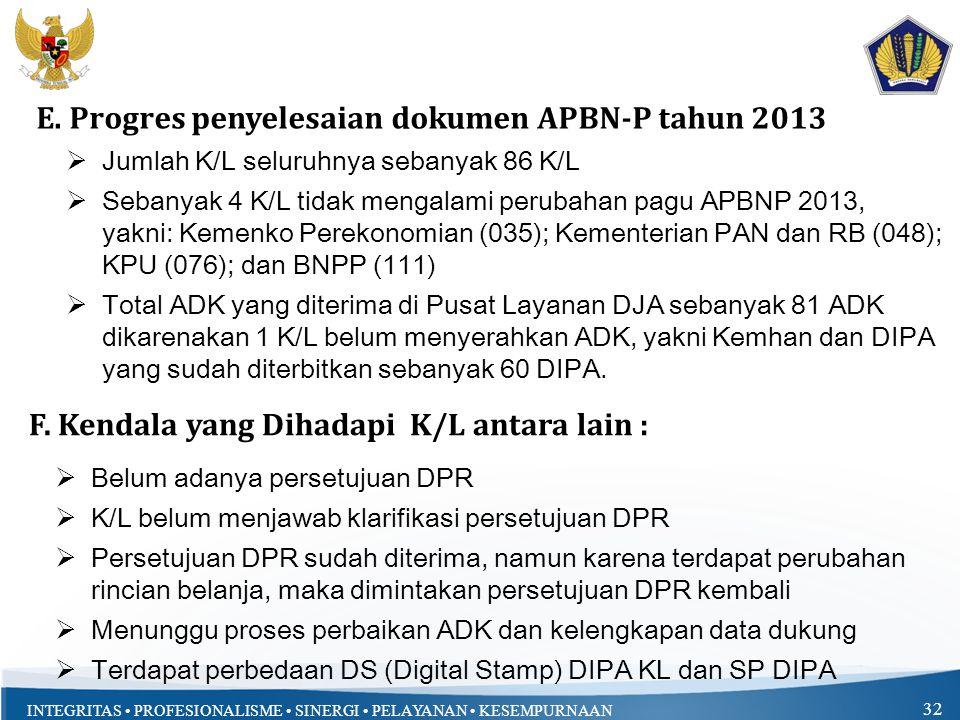 INTEGRITAS PROFESIONALISME SINERGI PELAYANAN KESEMPURNAAN 32  Jumlah K/L seluruhnya sebanyak 86 K/L  Sebanyak 4 K/L tidak mengalami perubahan pagu APBNP 2013, yakni: Kemenko Perekonomian (035); Kementerian PAN dan RB (048); KPU (076); dan BNPP (111)  Total ADK yang diterima di Pusat Layanan DJA sebanyak 81 ADK dikarenakan 1 K/L belum menyerahkan ADK, yakni Kemhan dan DIPA yang sudah diterbitkan sebanyak 60 DIPA.