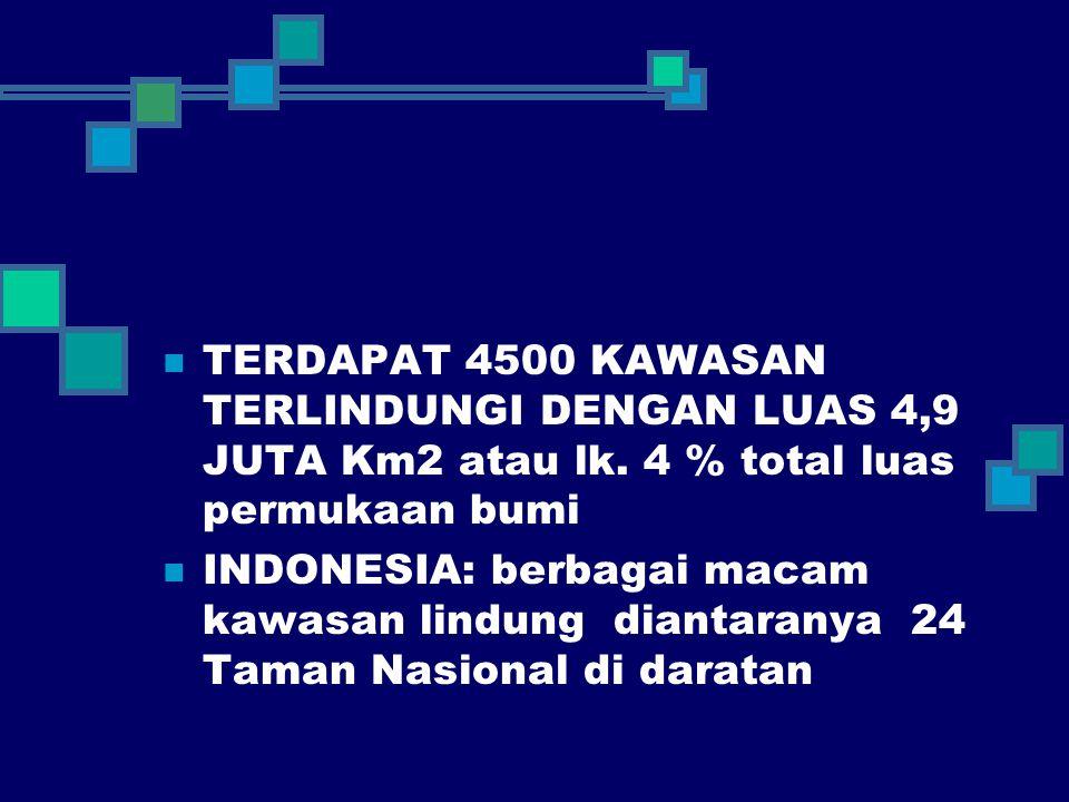 TERDAPAT 4500 KAWASAN TERLINDUNGI DENGAN LUAS 4,9 JUTA Km2 atau lk. 4 % total luas permukaan bumi INDONESIA: berbagai macam kawasan lindung diantarany