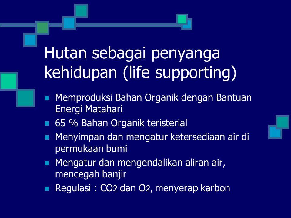 Hutan sebagai penyanga kehidupan (life supporting) Memproduksi Bahan Organik dengan Bantuan Energi Matahari 65 % Bahan Organik teristerial Menyimpan d