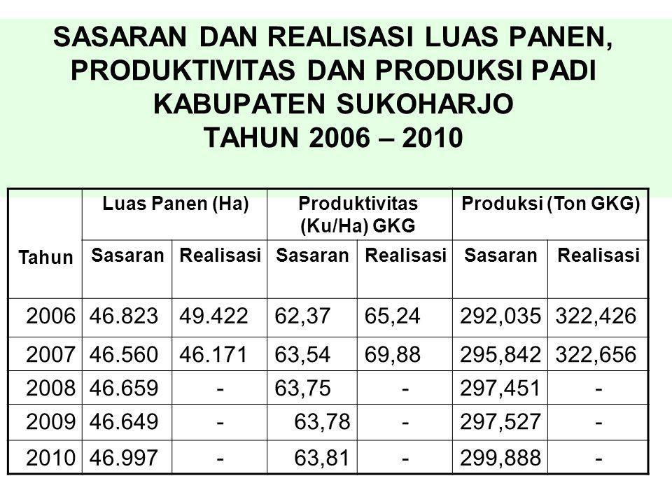 SASARAN DAN REALISASI LUAS PANEN, PRODUKTIVITAS DAN PRODUKSI PADI KABUPATEN SUKOHARJO TAHUN 2006 – 2010 Produksi (Ton GKG)Produktivitas (Ku/Ha) GKG Lu