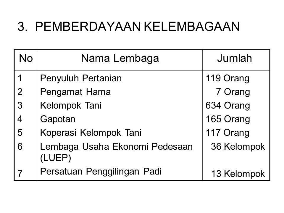 3. PEMBERDAYAAN KELEMBAGAAN JumlahNama LembagaNo 119 Orang 7 Orang 634 Orang 165 Orang 117 Orang 36 Kelompok 13 Kelompok Penyuluh Pertanian Pengamat H