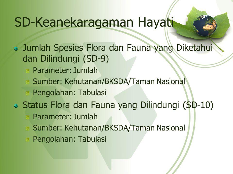 SD-Keanekaragaman Hayati Jumlah Spesies Flora dan Fauna yang Diketahui dan Dilindungi (SD-9) Parameter: Jumlah Sumber: Kehutanan/BKSDA/Taman Nasional