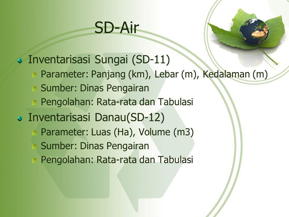 SD-Air Inventarisasi Sungai (SD-11) Parameter: Panjang (km), Lebar (m), Kedalaman (m) Sumber: Dinas Pengairan Pengolahan: Rata-rata dan Tabulasi Inven