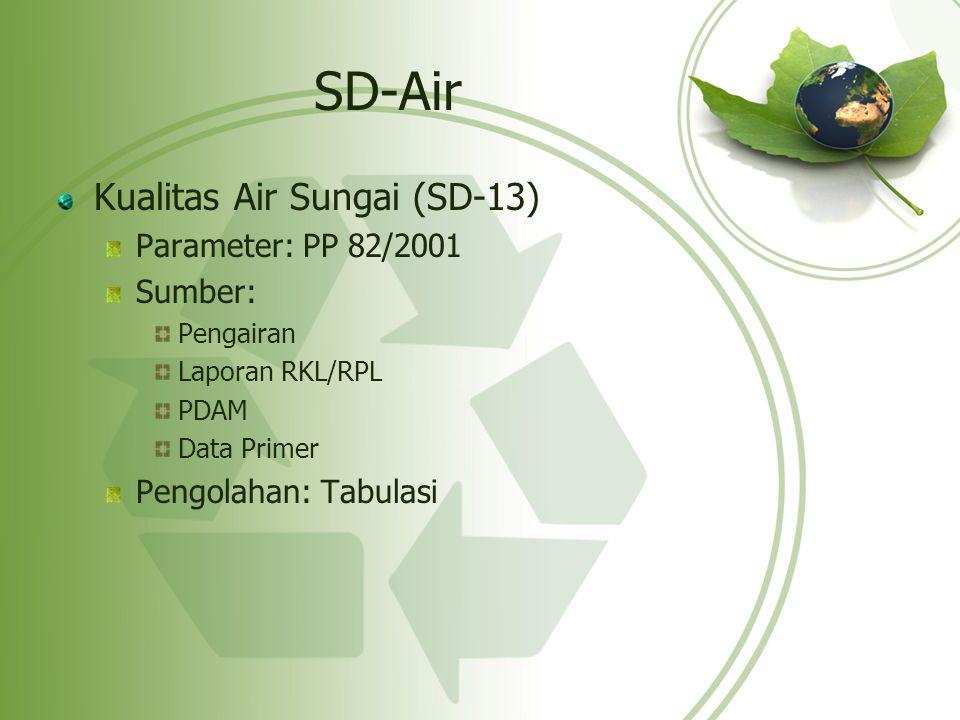 SD-Air Kualitas Air Sungai (SD-13) Parameter: PP 82/2001 Sumber: Pengairan Laporan RKL/RPL PDAM Data Primer Pengolahan: Tabulasi