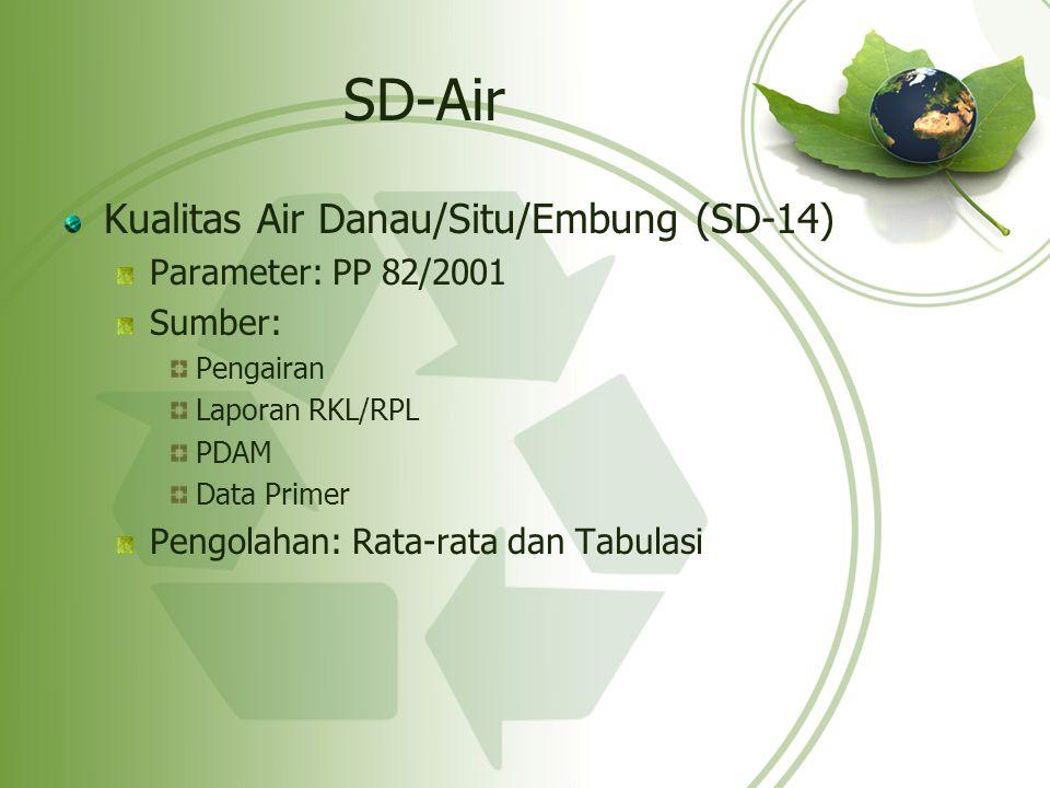 SD-Air Kualitas Air Danau/Situ/Embung (SD-14) Parameter: PP 82/2001 Sumber: Pengairan Laporan RKL/RPL PDAM Data Primer Pengolahan: Rata-rata dan Tabul
