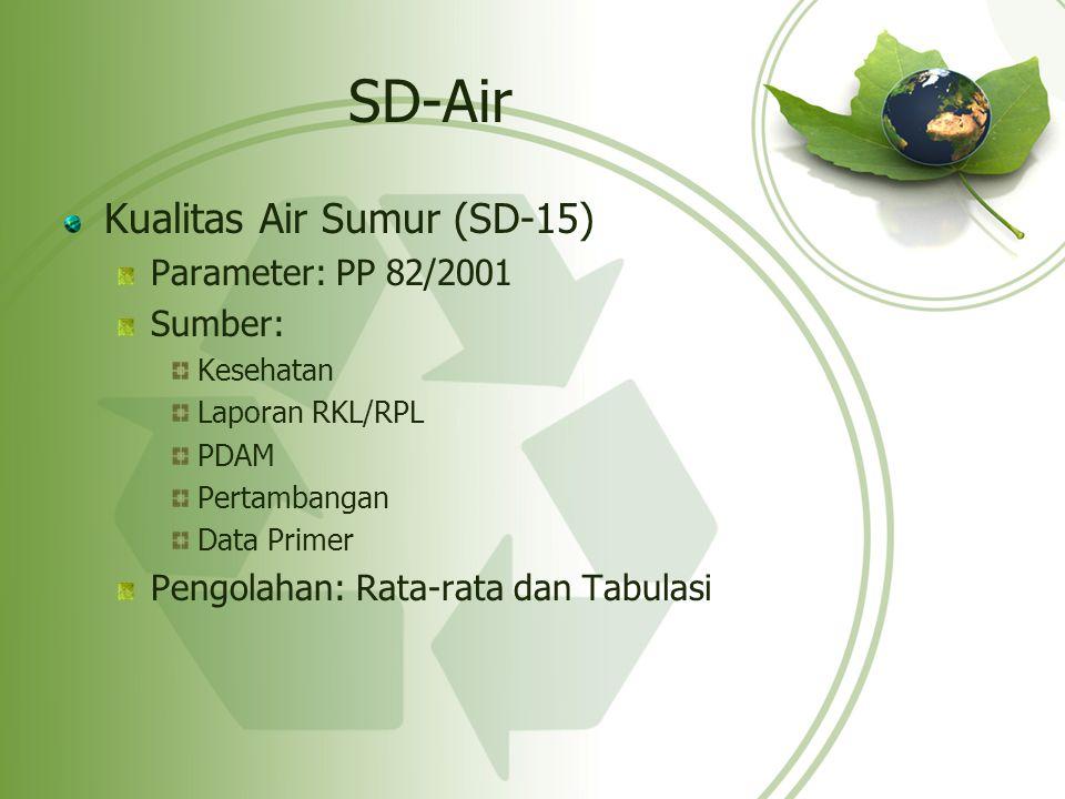 SD-Air Kualitas Air Sumur (SD-15) Parameter: PP 82/2001 Sumber: Kesehatan Laporan RKL/RPL PDAM Pertambangan Data Primer Pengolahan: Rata-rata dan Tabu