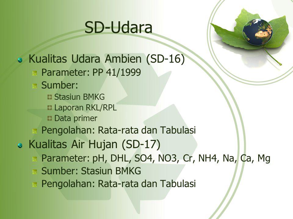 SD-Udara Kualitas Udara Ambien (SD-16) Parameter: PP 41/1999 Sumber: Stasiun BMKG Laporan RKL/RPL Data primer Pengolahan: Rata-rata dan Tabulasi Kuali