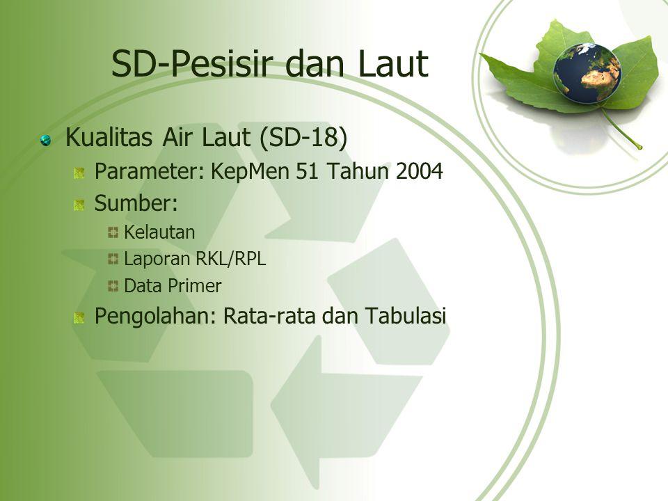 SD-Pesisir dan Laut Kualitas Air Laut (SD-18) Parameter: KepMen 51 Tahun 2004 Sumber: Kelautan Laporan RKL/RPL Data Primer Pengolahan: Rata-rata dan T
