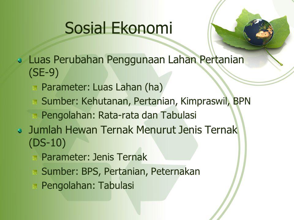 Sosial Ekonomi Luas Perubahan Penggunaan Lahan Pertanian (SE-9) Parameter: Luas Lahan (ha) Sumber: Kehutanan, Pertanian, Kimpraswil, BPN Pengolahan: R
