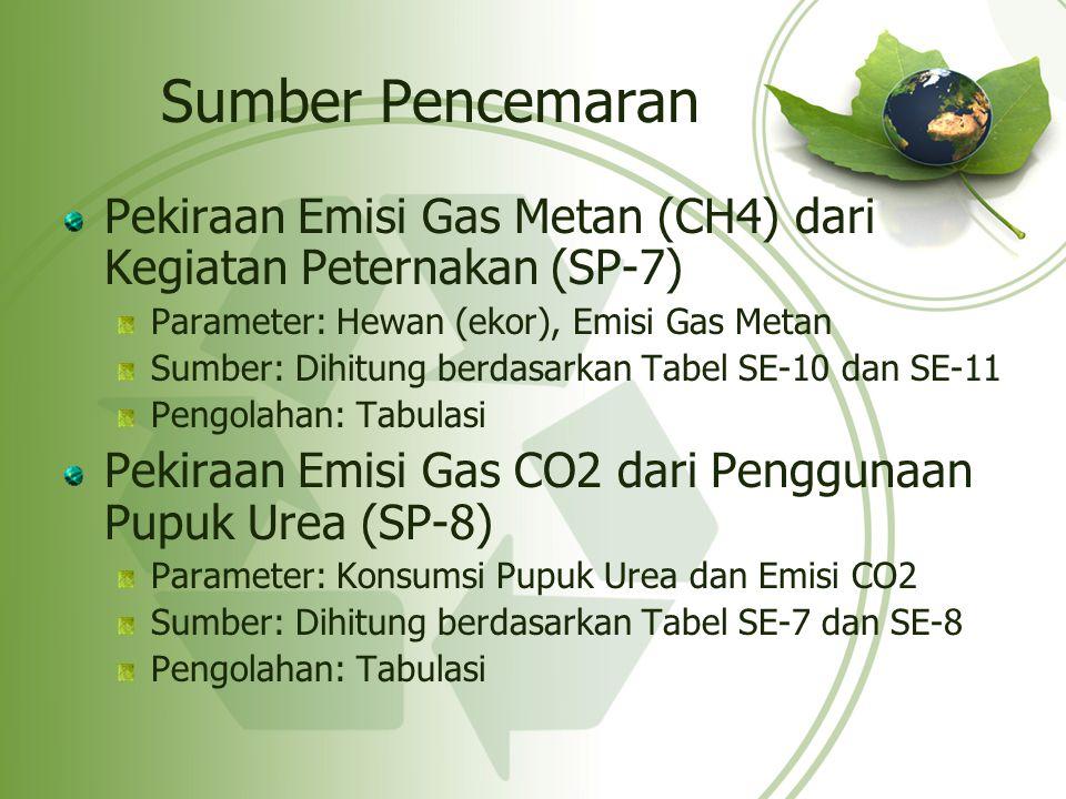 Sumber Pencemaran Pekiraan Emisi Gas Metan (CH4) dari Kegiatan Peternakan (SP-7) Parameter: Hewan (ekor), Emisi Gas Metan Sumber: Dihitung berdasarkan