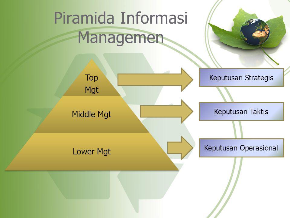 Piramida Informasi Managemen Top Mgt Middle Mgt Lower Mgt Keputusan Strategis Keputusan Taktis Keputusan Operasional