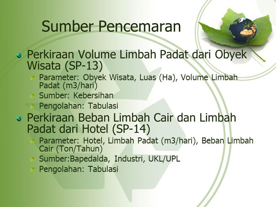 Sumber Pencemaran Perkiraan Volume Limbah Padat dari Obyek Wisata (SP-13) Parameter: Obyek Wisata, Luas (Ha), Volume Limbah Padat (m3/hari) Sumber: Ke