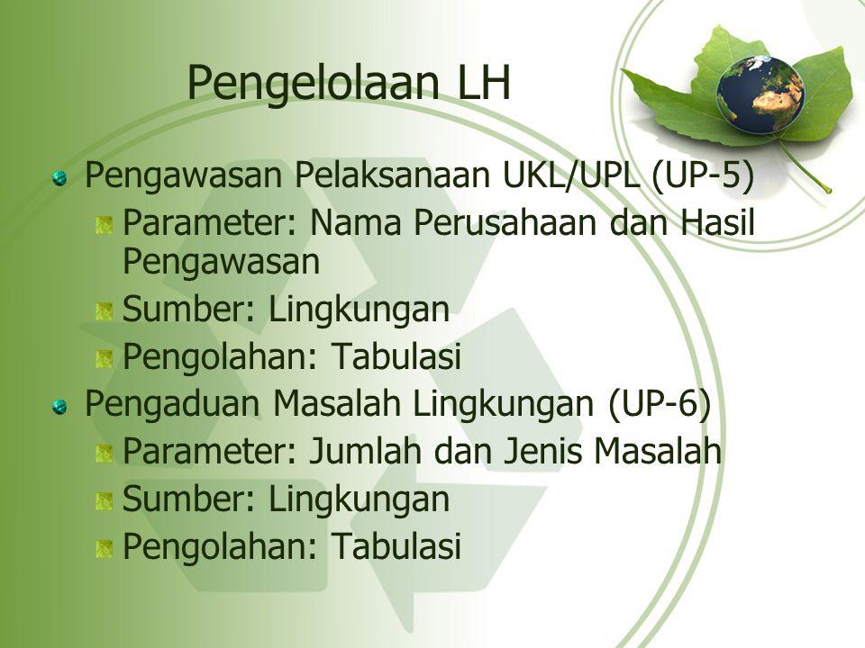 Pengelolaan LH Pengawasan Pelaksanaan UKL/UPL (UP-5) Parameter: Nama Perusahaan dan Hasil Pengawasan Sumber: Lingkungan Pengolahan: Tabulasi Pengaduan
