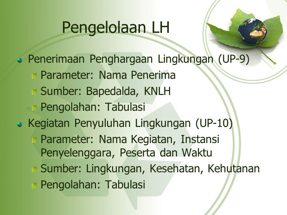 Pengelolaan LH Penerimaan Penghargaan Lingkungan (UP-9) Parameter: Nama Penerima Sumber: Bapedalda, KNLH Pengolahan: Tabulasi Kegiatan Penyuluhan Ling