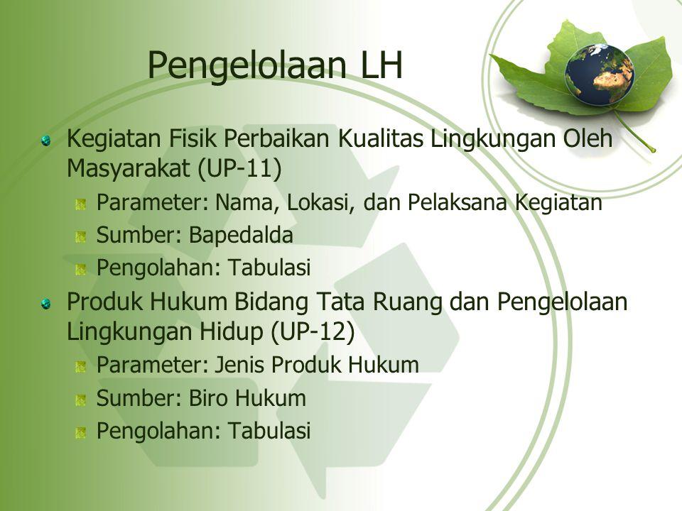 Pengelolaan LH Kegiatan Fisik Perbaikan Kualitas Lingkungan Oleh Masyarakat (UP-11) Parameter: Nama, Lokasi, dan Pelaksana Kegiatan Sumber: Bapedalda