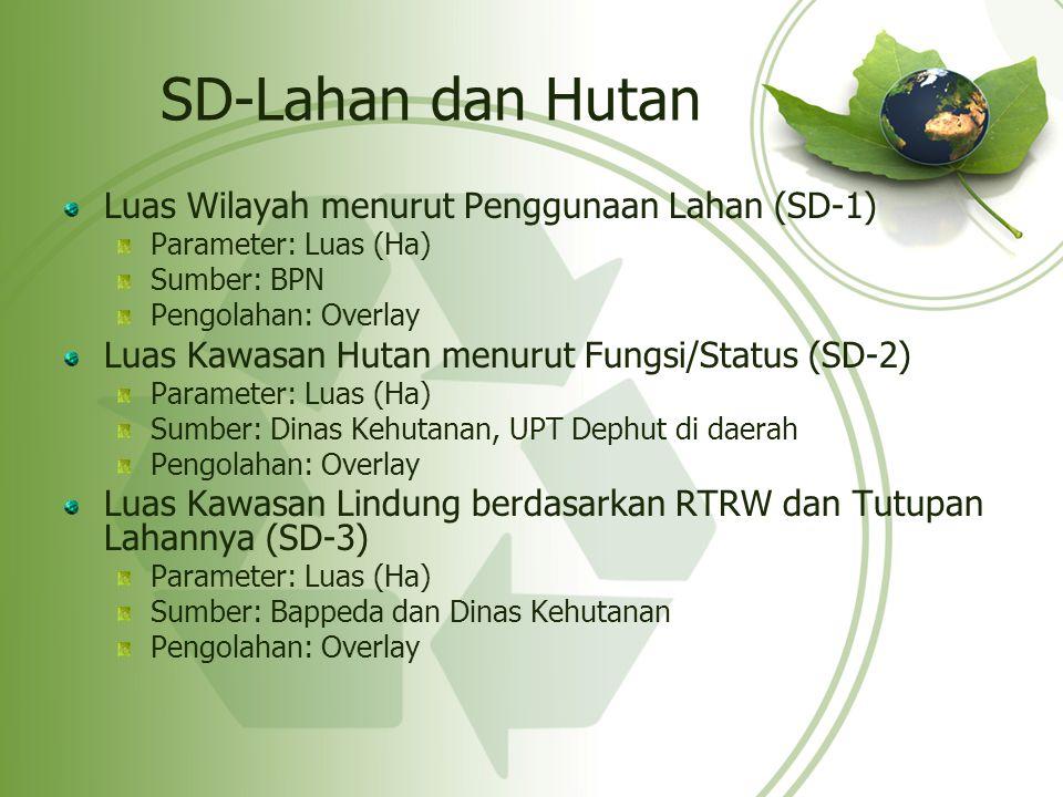 SD-Lahan dan Hutan Luas Wilayah menurut Penggunaan Lahan (SD-1) Parameter: Luas (Ha) Sumber: BPN Pengolahan: Overlay Luas Kawasan Hutan menurut Fungsi