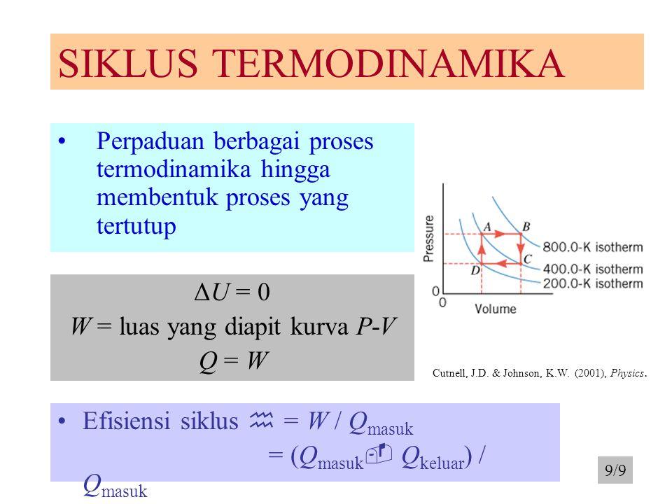 SIKLUS TERMODINAMIKA Perpaduan berbagai proses termodinamika hingga membentuk proses yang tertutup ΔU = 0 W = luas yang diapit kurva P-V Q = W Efisien