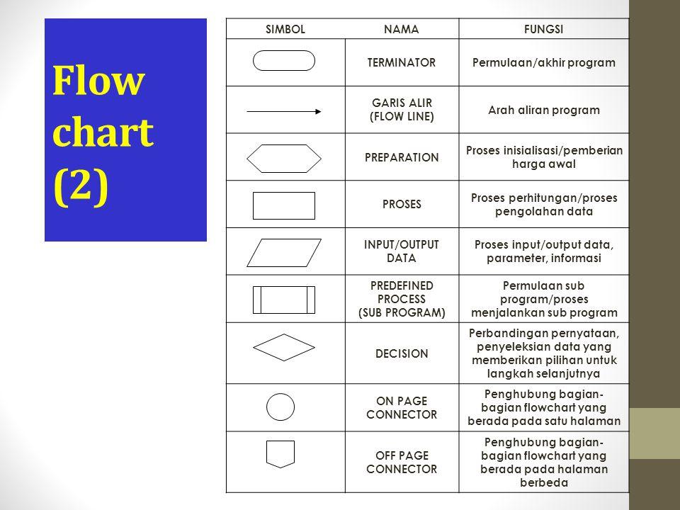 Flow chart (2) SIMBOLNAMAFUNGSI TERMINATORPermulaan/akhir program GARIS ALIR (FLOW LINE) Arah aliran program PREPARATION Proses inisialisasi/pemberian