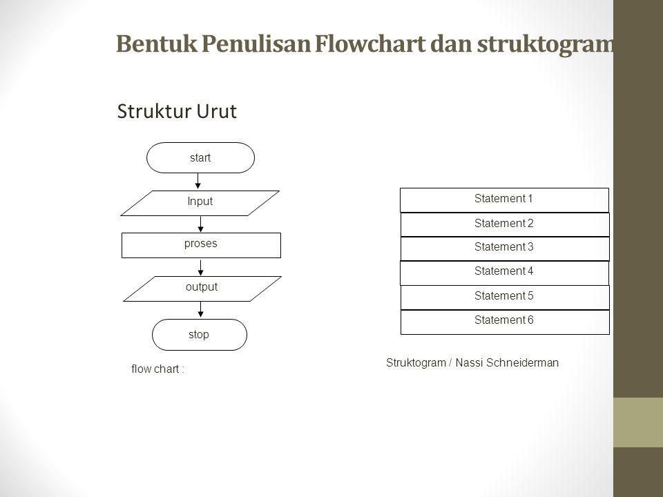 Bentuk Penulisan Flowchart dan struktogram Struktur Urut flow chart : start Input proses output stop Statement 1 Statement 2 Statement 3 Statement 4 S
