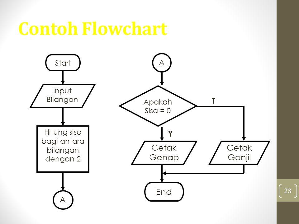 23 Contoh Flowchart Y T Start Input Bilangan Hitung sisa bagi antara bilangan dengan 2 A A Apakah Sisa = 0 Cetak Genap Cetak Ganjil End