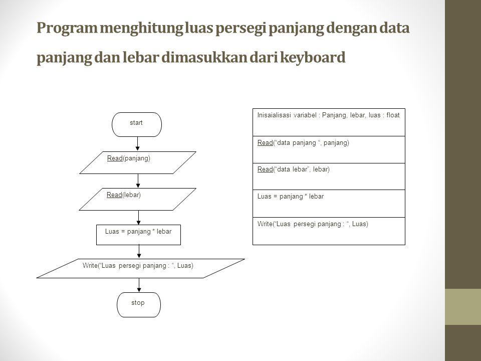Program menghitung luas persegi panjang dengan data panjang dan lebar dimasukkan dari keyboard Inisaialisasi variabel : Panjang, lebar, luas : float R