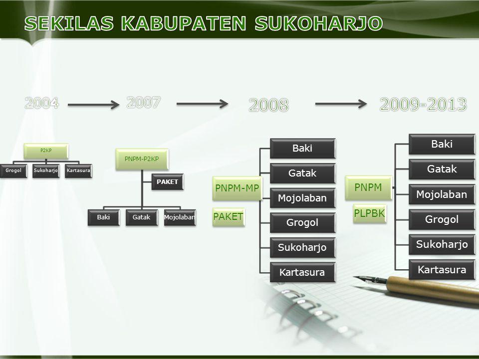 P2KP GrogolSukoharjoKartasura
