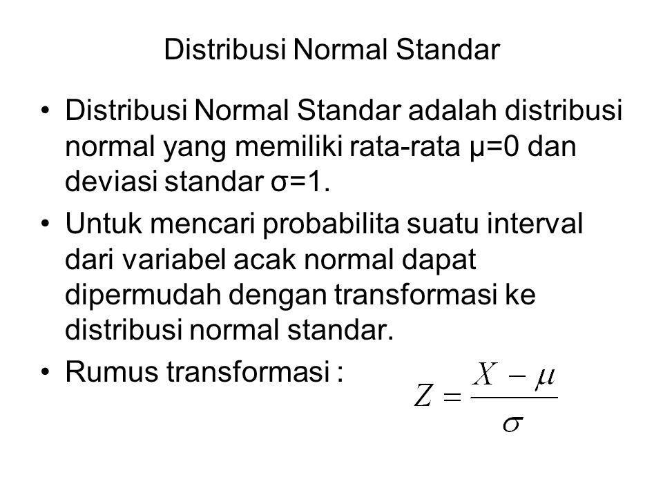 Distribusi Normal Standar Distribusi Normal Standar adalah distribusi normal yang memiliki rata-rata μ=0 dan deviasi standar σ=1.