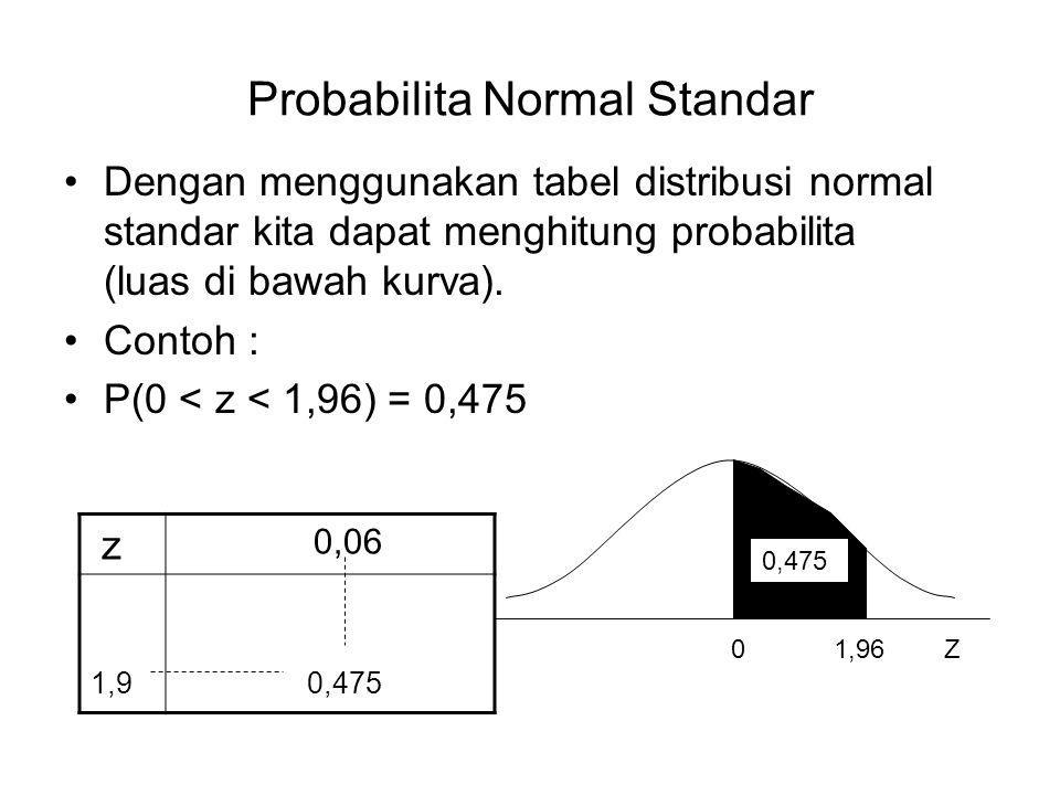 Probabilita Normal Standar Dengan menggunakan tabel distribusi normal standar kita dapat menghitung probabilita (luas di bawah kurva).