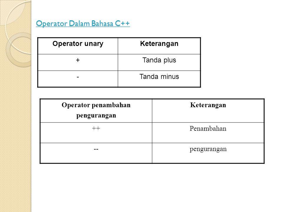 Operator Dalam Bahasa C++ Operator unaryKeterangan +Tanda plus -Tanda minus Operator penambahan pengurangan Keterangan ++Penambahan --pengurangan