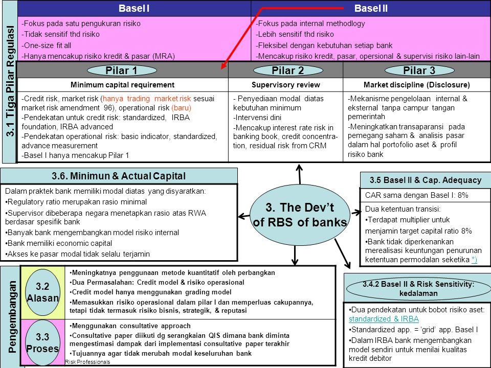 © Global Association of Risk Professionals 3. The Dev't of RBS of banks Basel IBasel II -Fokus pada satu pengukuran risiko -Tidak sensitif thd risiko