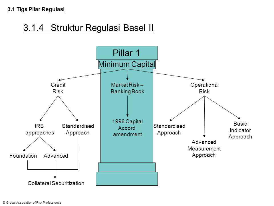 © Global Association of Risk Professionals 3.1 Tiga Pilar Regulasi 3.1.4Struktur Regulasi Basel II Pillar 1 Minimum Capital Credit Risk Operational Ri