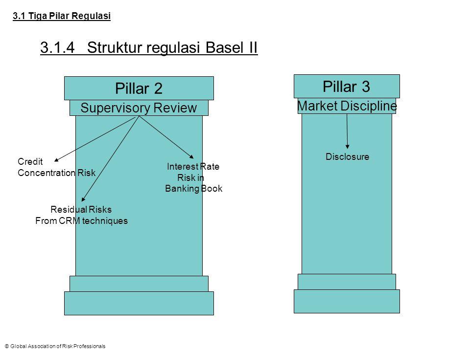 © Global Association of Risk Professionals 3.2 Alasan Pengembangan Basel II 3.2.1Credit models – berbasis grading atau options Grading models banyak digunakan lembaga pemeringkat kredit seperti Standard & Poor's dan Moody's.