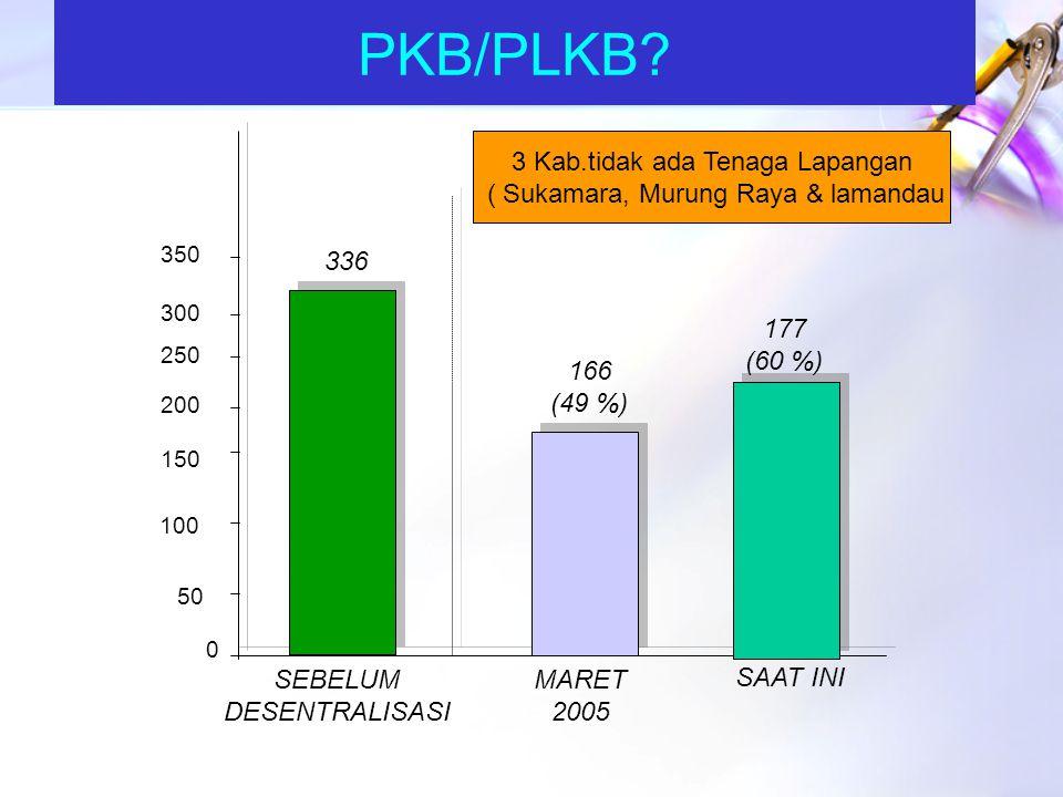 www.themegallery.com SKPD-KB SESUAI DENGAN PP 41 / 2007 (OKT 2008 – Saat ini/Peb 2009) NOKAB/KOTA NAMA KELEMBAGAAN KBSTATUS MERGERPERDARAPERDA 1.