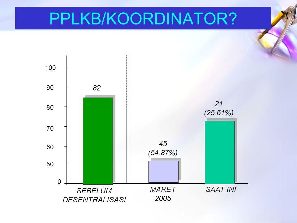 PKB/PLKB? 0 50 300 250 200 150 100 SEBELUM DESENTRALISASI MARET 2005 SAAT INI 336 166 (49 %) 177 (60 %) 350 3 Kab.tidak ada Tenaga Lapangan ( Sukamara