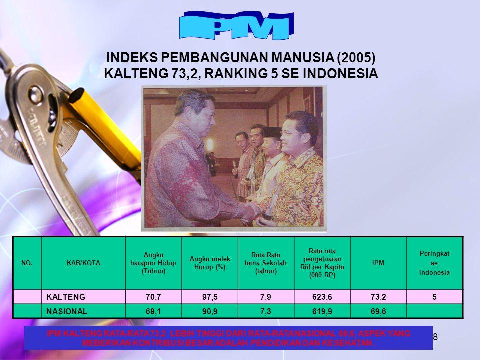 7 INDEKS PEMBANGUNAN MANUSIA (2005) NO.KAB/KOTA Angka harapan Hidup (Tahun) Angka melek Hurup (%) Rata-Rata lama Sekolah (tahun) Rata-rata pengeluara n Riil per Kapita (000 RP) IPM Peringkat se Indonesia 1Kobar70,992,87,6618,571,6103 2Kotim68,998,78,0622,772,581 3Kapuas70,393,97,3624,971,898 4Barsel67,597,98,0620,071,3126 5Barut71,398,07,5616,672,877 6Sukamara67,294,76,8625,970,0169 7Lamandau66,894,47,6624,970,2161 8Seruyan67,299,37,7615,870,9136 9Katingan67,099,147,8621,671,3124 10Pulang Pisau66,991,67,0625,269,3201 11Gunung Mas67,098,38,4621,371,5111 12Bartim67,594,67,6617,170,1167 13Mura67,699,36,6624,671,0134 14Kota P Raya72,999,510,5625,777,06 KALTENG70,797,57,9623,673,25 NASIONAL68,190,97,3619,969,6 IPM KALTENG RATA-RATA 73,2 LEBIH TINGGI DARI RATA-RATA NASIONAL 69,6, ASPEK YANG MEBERIKAN KONTRIBUSI BESAR ADALAH PENDIDIKAN DAN KESEHATAN.